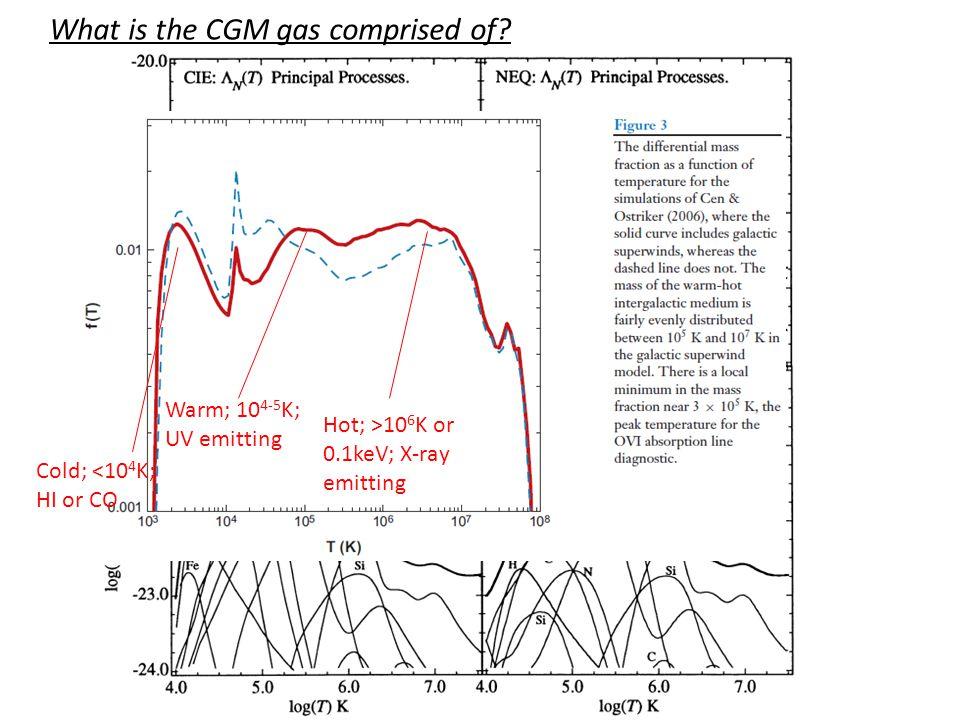 Evidence for magnetic confinement (Wang et al.2001, ApJL, 555, 99).