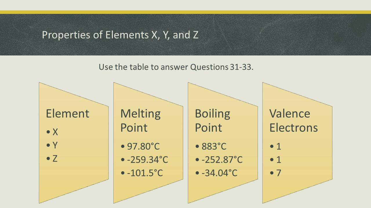 Properties of Elements X, Y, and Z Element X Y Z Melting Point 97.80°C -259.34°C -101.5°C Boiling Point 883°C -252.87°C -34.04°C Valence Electrons 1 7