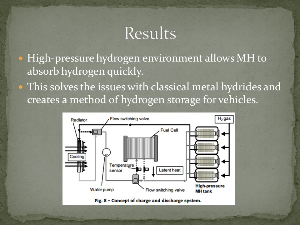 High-pressure hydrogen environment allows MH to absorb hydrogen quickly.