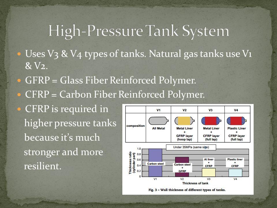 Uses V3 & V4 types of tanks. Natural gas tanks use V1 & V2. GFRP = Glass Fiber Reinforced Polymer. CFRP = Carbon Fiber Reinforced Polymer. CFRP is req