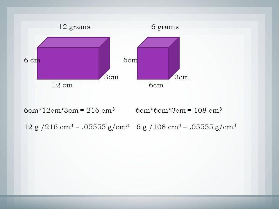12 grams 6 grams 6 cm 6cm 3cm 3cm 12 cm 6cm 6cm*12cm*3cm = 216 cm 3 6cm*6cm*3cm = 108 cm 3 12 g /216 cm 3 =.05555 g/cm 3 6 g /108 cm 3 =.05555 g/cm 3