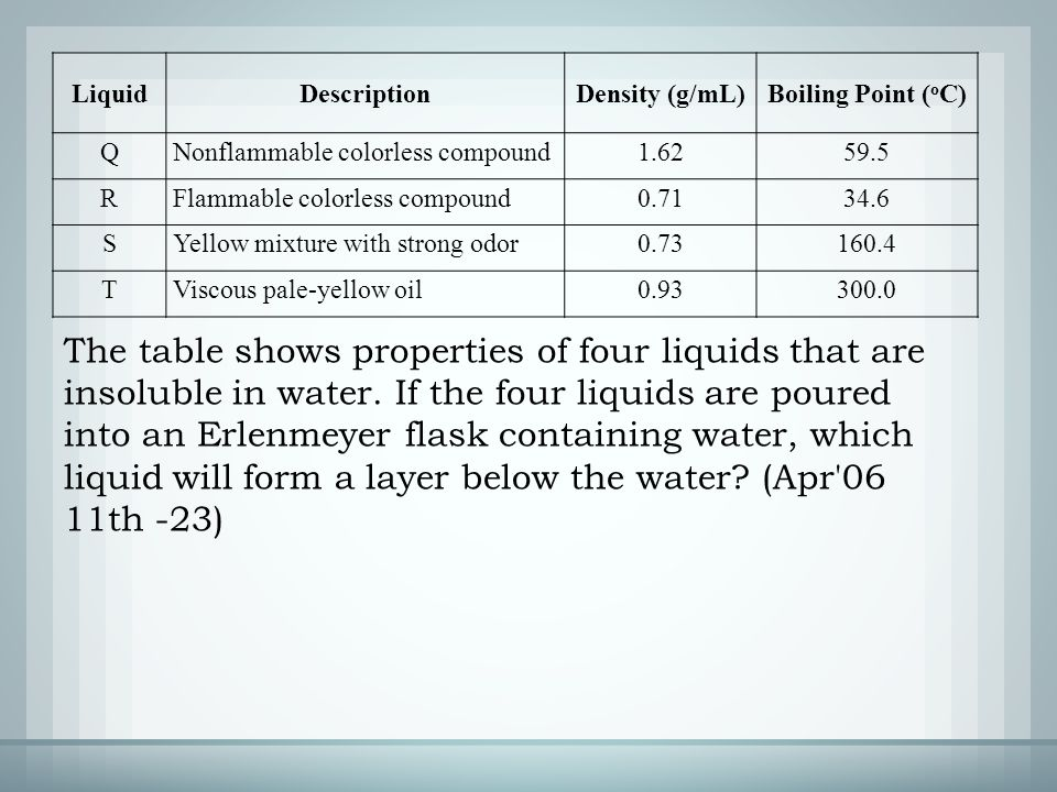 The table shows properties of four liquids that are insoluble in water.