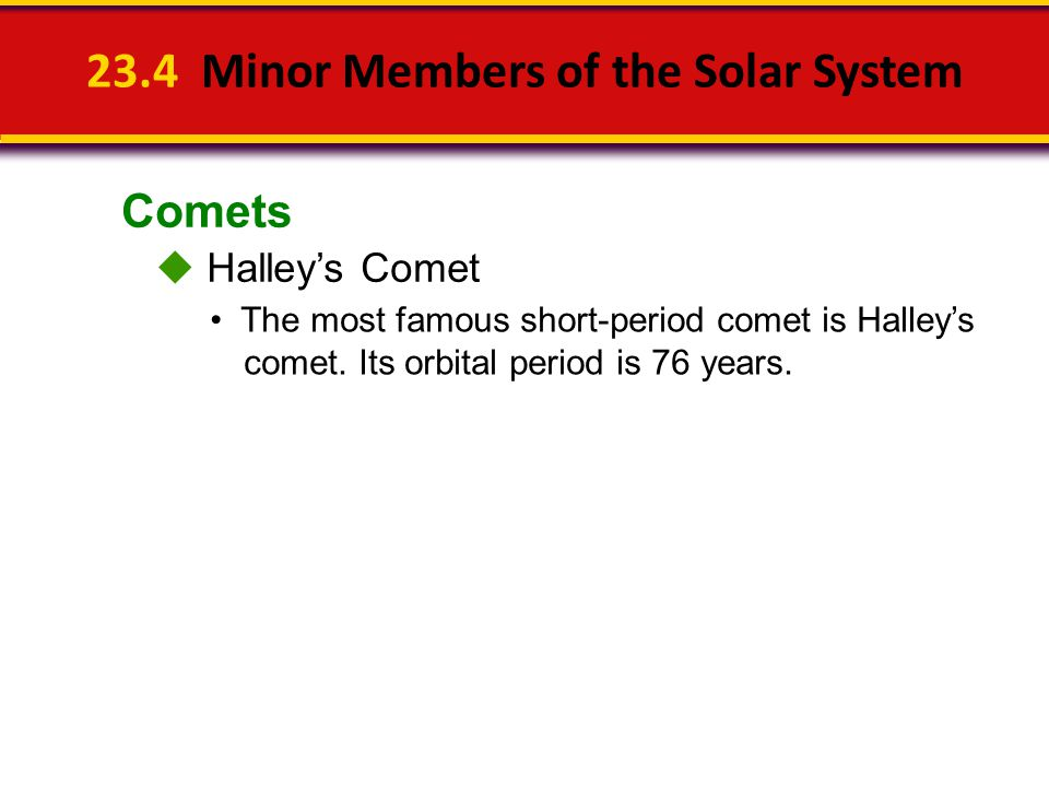 Comets 23.4 Minor Members of the Solar System  Halley's Comet The most famous short-period comet is Halley's comet. Its orbital period is 76 years.