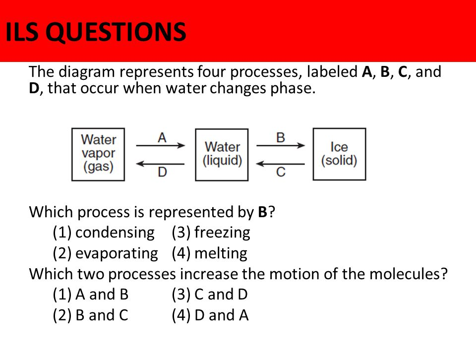 ILS QUESTIONS The diagram represents four processes, labeled A, B, C, and D, that occur when water changes phase.