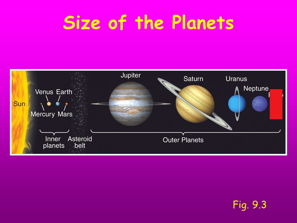 Size of the Planets Fig. 9.3