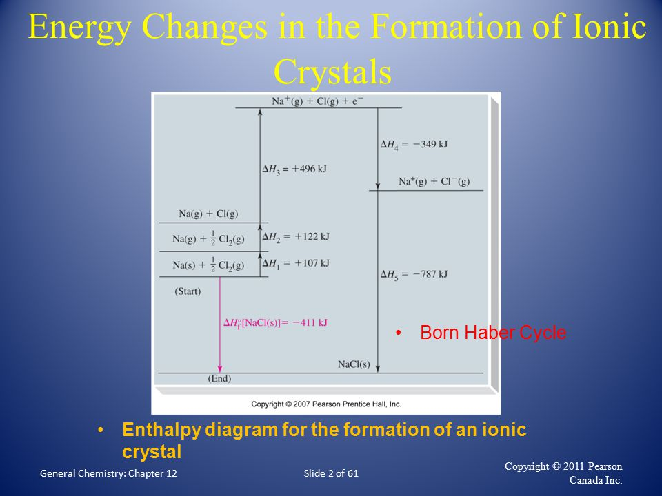 Born Haber Cycle - Comments We consider a binary ionic substance being formed from its constituent elements in their standard states.