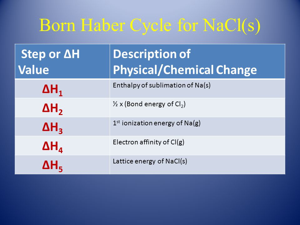 Born Haber Cycle for NaCl(s) Step or ∆H Value Description of Physical/Chemical Change ∆H 1 Enthalpy of sublimation of Na(s) ∆H 2 ½ x (Bond energy of C