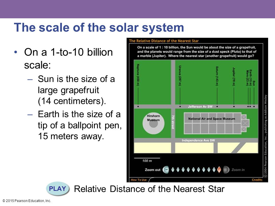 The scale of the solar system On a 1-to-10 billion scale: –Sun is the size of a large grapefruit (14 centimeters).