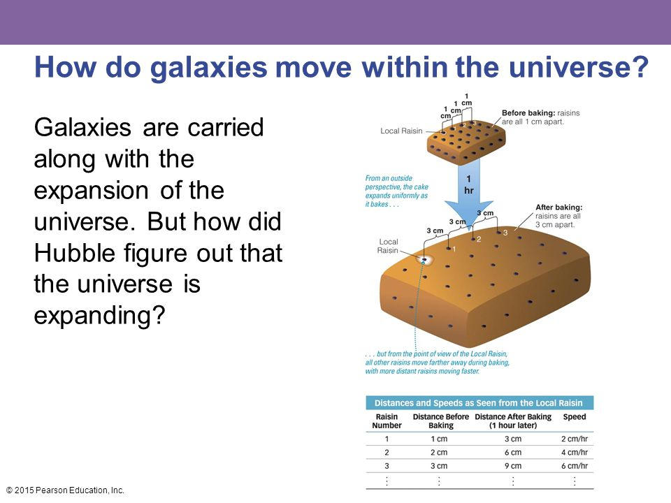 How do galaxies move within the universe.