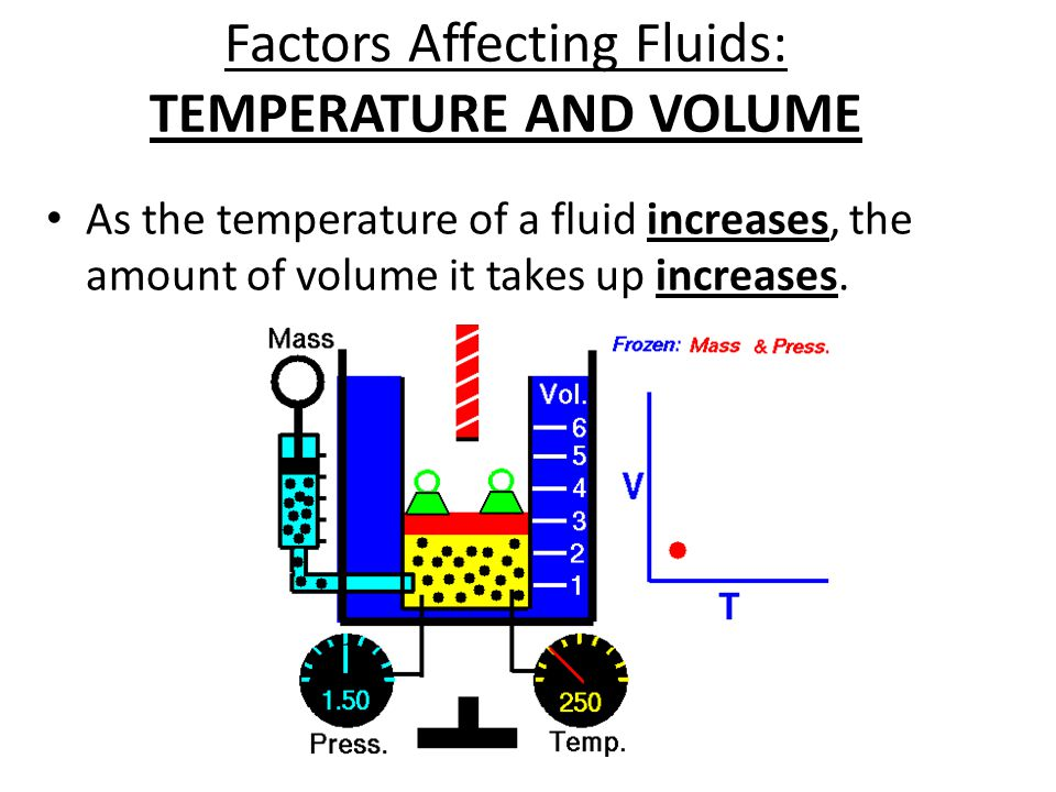 Factors Affecting Fluids: TEMPERATURE AND VOLUME As the temperature of a fluid increases, the amount of volume it takes up increases.