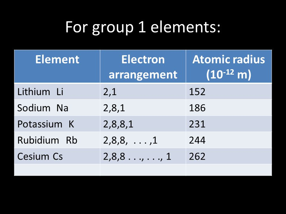 For cations: As we go across a period, we add protons.