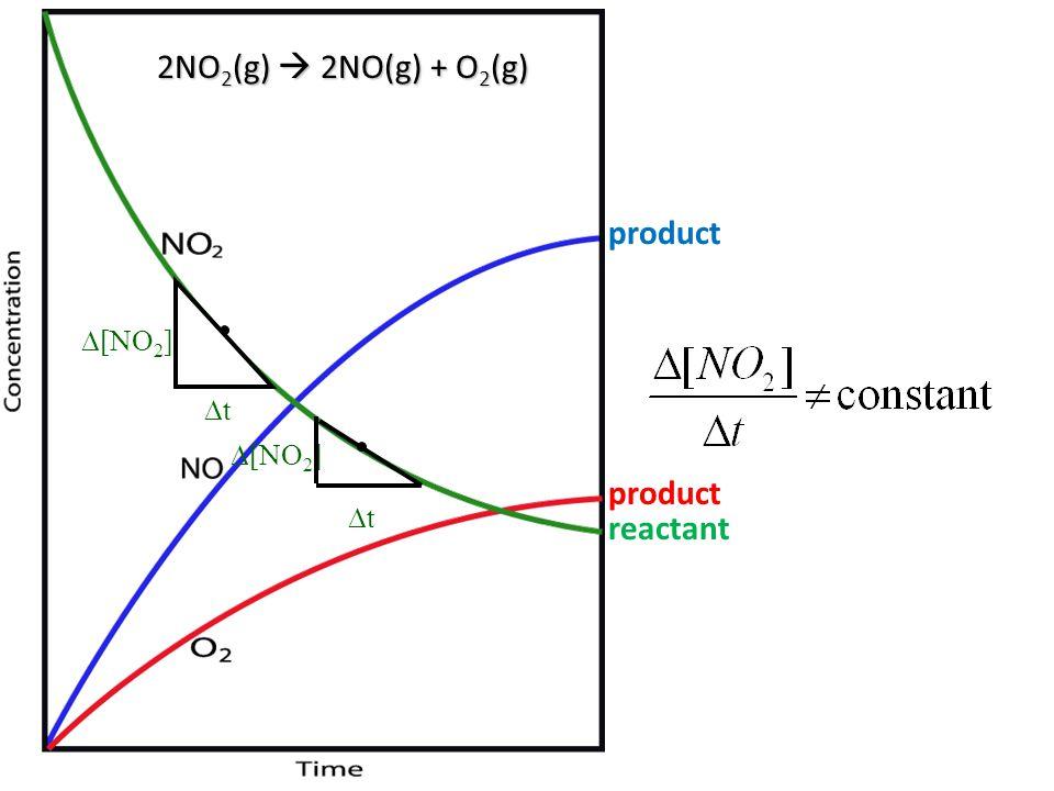 2NO 2 (g)  2NO(g) + O 2 (g)  [NO 2 ] tt product reactant  [NO 2 ] tt