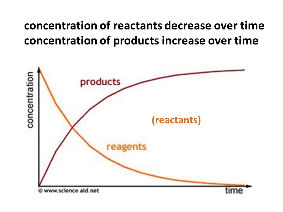 (reactants) concentration of reactants decrease over time concentration of products increase over time