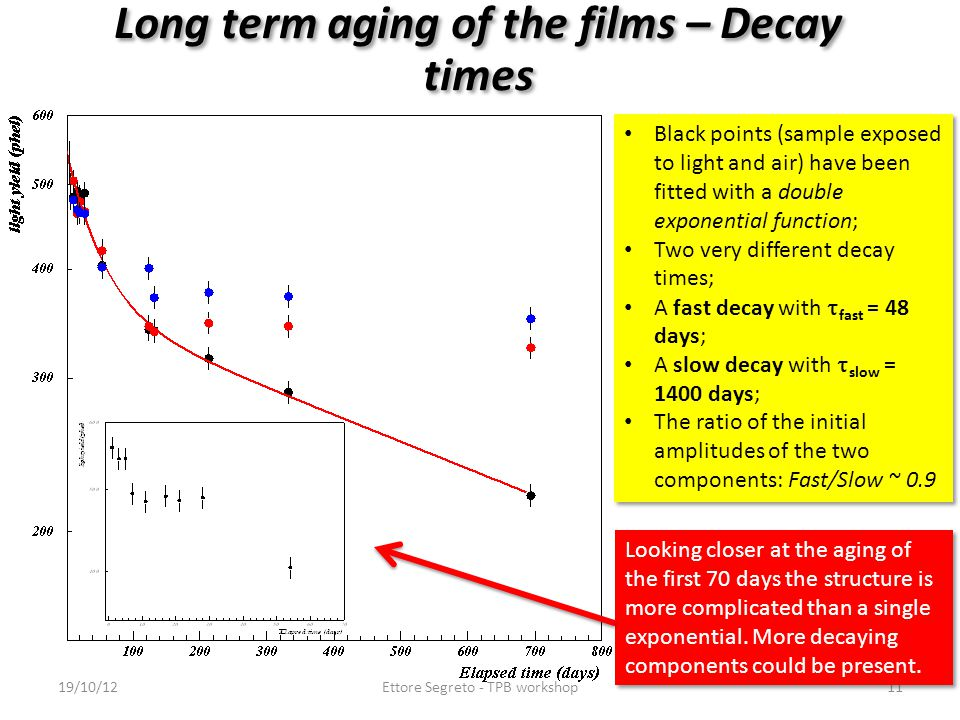 Long term aging of the films – Decay times Black points (sample exposed to light and air) have been fitted with a double exponential function; Two very different decay times; A fast decay with  fast = 48 days; A slow decay with  slow = 1400 days; The ratio of the initial amplitudes of the two components: Fast/Slow ~ 0.9 Black points (sample exposed to light and air) have been fitted with a double exponential function; Two very different decay times; A fast decay with  fast = 48 days; A slow decay with  slow = 1400 days; The ratio of the initial amplitudes of the two components: Fast/Slow ~ 0.9 19/10/12Ettore Segreto - TPB workshop11 Looking closer at the aging of the first 70 days the structure is more complicated than a single exponential.