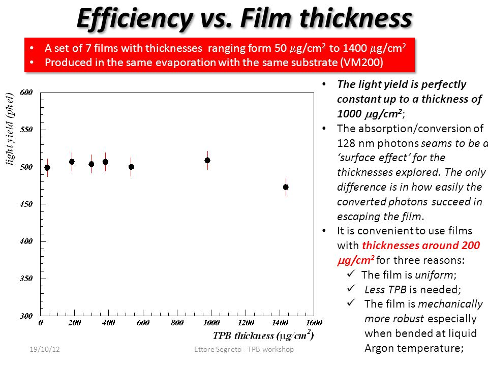 Efficiency vs. Film thickness A set of 7 films with thicknesses ranging form 50  g/cm 2 to 1400  g/cm 2 Produced in the same evaporation with the sa