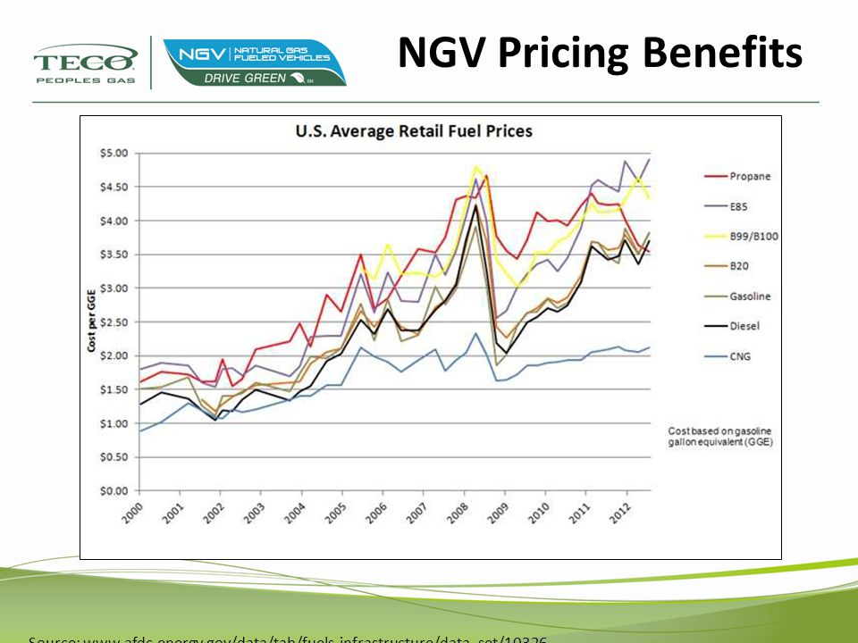 Source: US EIA – Energy Information Administration, Energy Outlook 2012 NGV Pricing Benefits Projected Price of CNG and LNG Through 2035 - in DGE