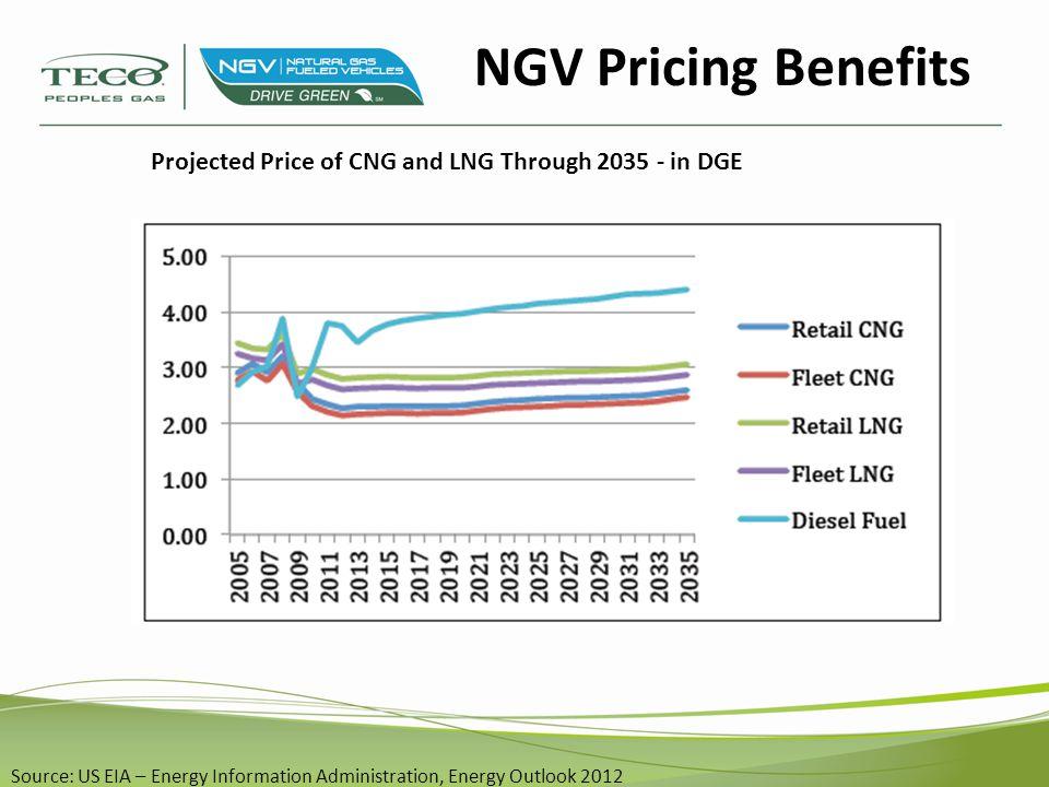 Source: EIA US Energy Information Administration 12-2-12 - http://www.eia.gov/petroleum/gasdiesel NGV Pricing Benefits