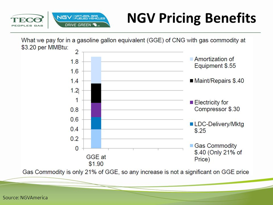Florida Fuel Costs 1 – www.cngprices.com (November 1, 2013) 2 – AAA Fuel Gauge Report – FL Average (November 1, 2013)www.cngprices.com RateCost/ ScheduleGGE CNG FL Avg.
