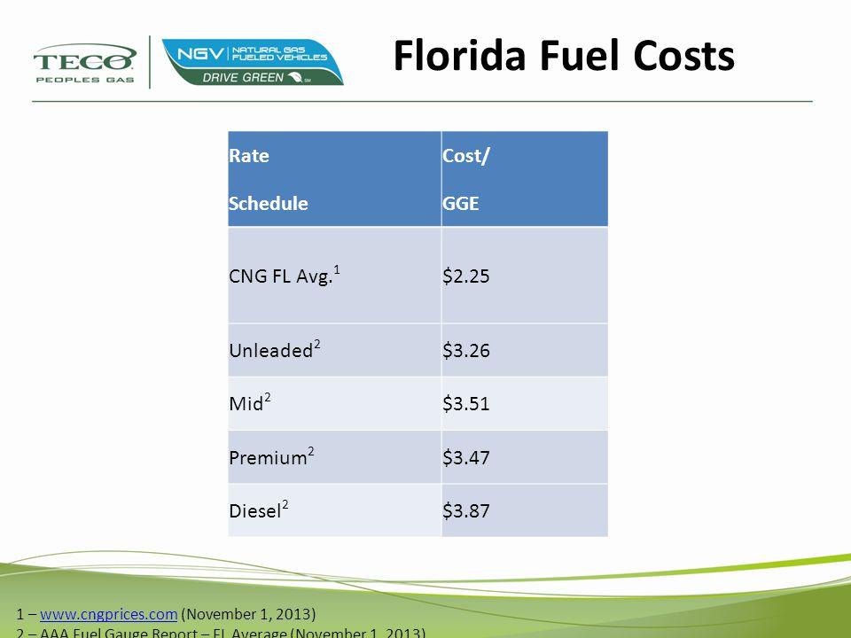 Florida Fuel Costs 1 – www.cngprices.com (November 1, 2013) 2 – AAA Fuel Gauge Report – FL Average (November 1, 2013)www.cngprices.com RateCost/ Sched