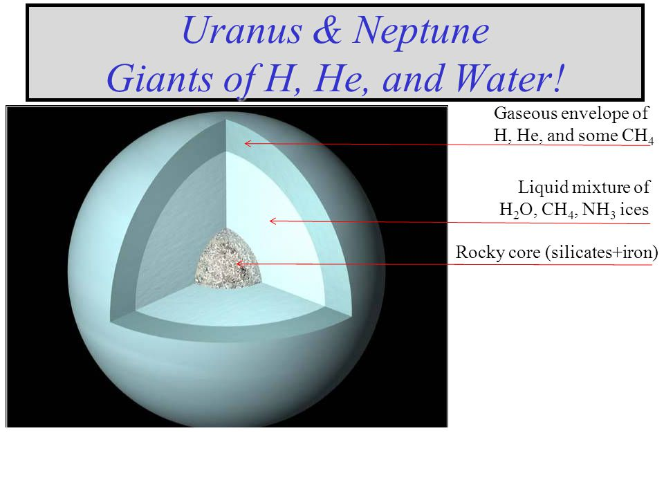 Neptune Mass = 17 Earths Radius = 3.9 Earths Density = 1.76 x water Distance: 30 AU Orbital Period: 163 years; Rotation period: 16.1 hours.