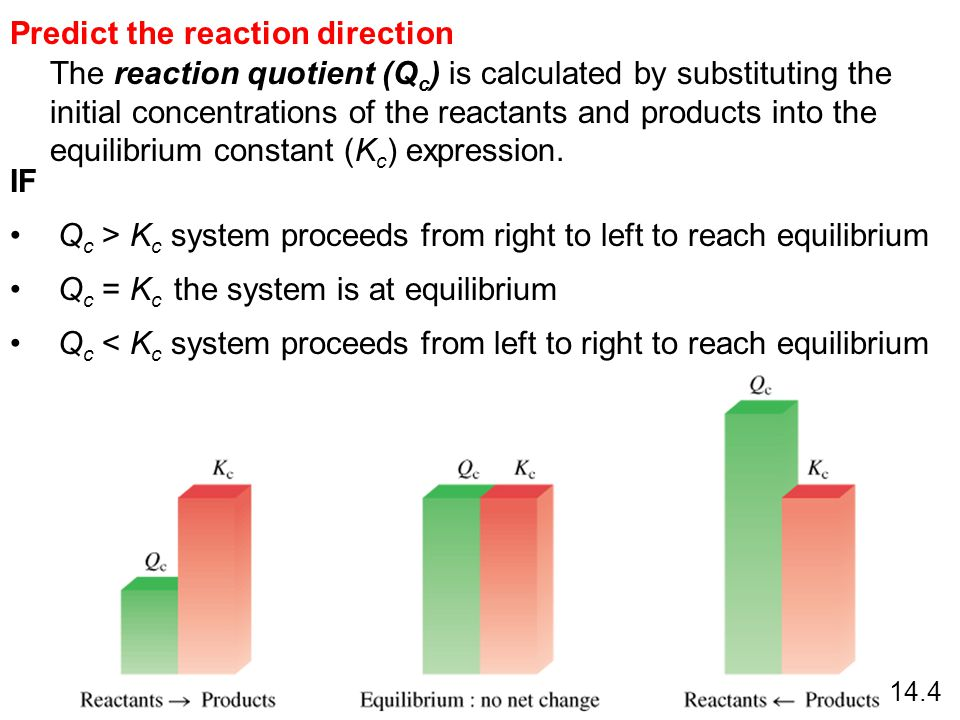 The reaction quotient (Q c ) is calculated by substituting the initial concentrations of the reactants and products into the equilibrium constant (K c