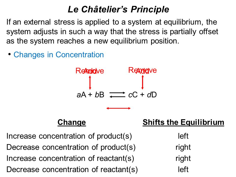 Le Châtelier's Principle Changes in Concentration ChangeShifts the Equilibrium Increase concentration of product(s)left Decrease concentration of product(s)right Decrease concentration of reactant(s) Increase concentration of reactant(s)right left aA + bB cC + dD Add Remove If an external stress is applied to a system at equilibrium, the system adjusts in such a way that the stress is partially offset as the system reaches a new equilibrium position.