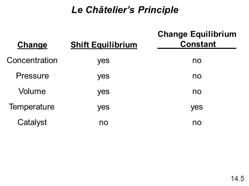 ChangeShift Equilibrium Change Equilibrium Constant Concentrationyesno Pressureyesno Volumeyesno Temperatureyes Catalystno 14.5