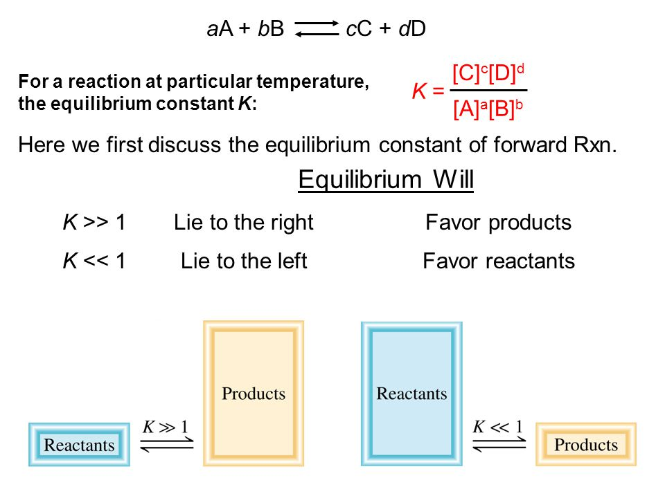 K >> 1 K << 1 Lie to the rightFavor products Lie to the leftFavor reactants Equilibrium Will K = [C] c [D] d [A] a [B] b aA + bB cC + dD For a reactio