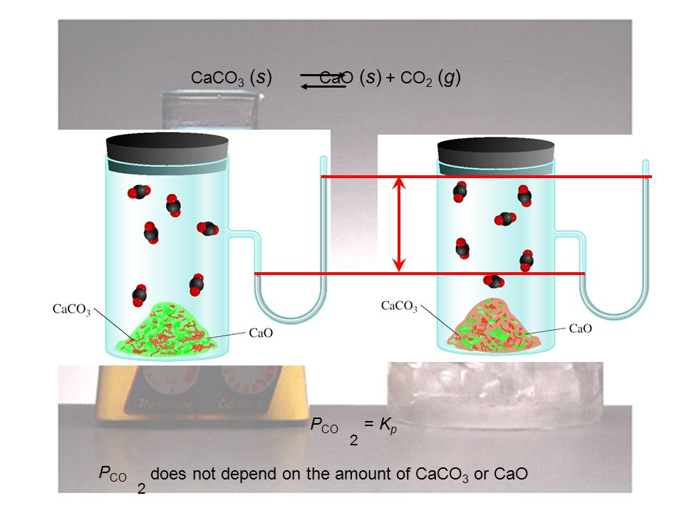 17 P CO 2 = K p CaCO 3 (s) CaO (s) + CO 2 (g) P CO 2 does not depend on the amount of CaCO 3 or CaO