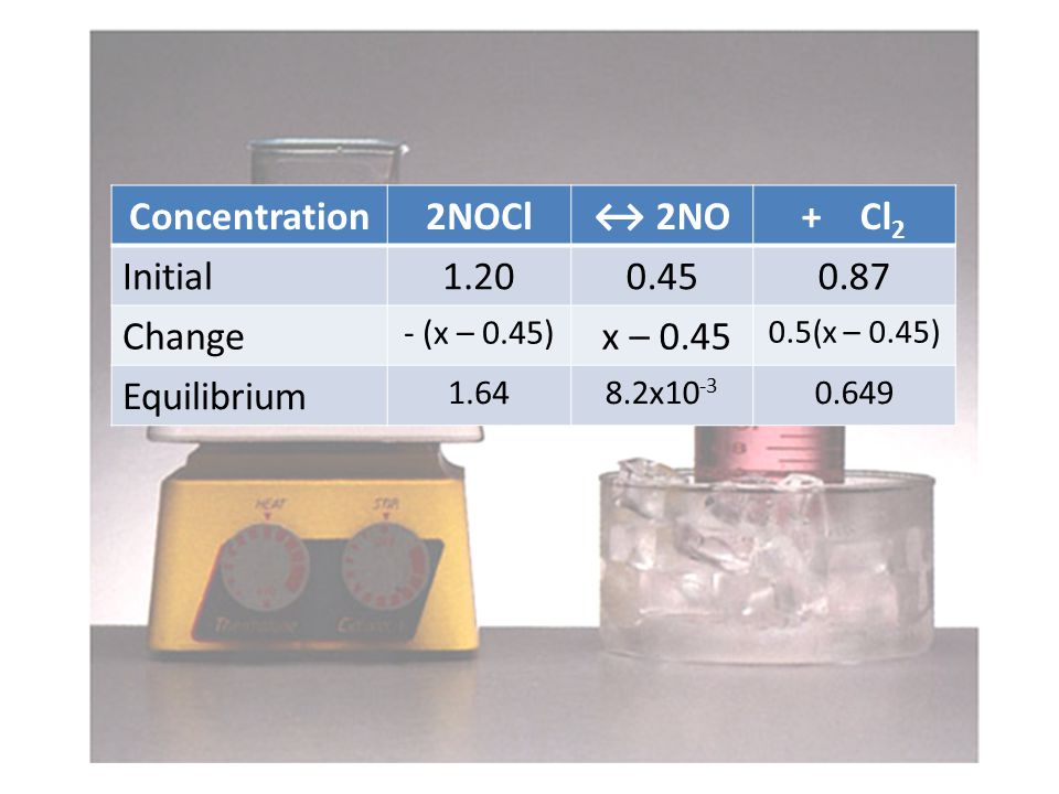 Concentration2NOCl↔ 2NO+ Cl 2 Initial1.200.450.87 Change - (x – 0.45) x – 0.45 0.5(x – 0.45) Equilibrium 1.648.2x10 -3 0.649