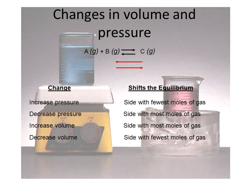 Changes in volume and pressure A (g) + B (g) C (g) ChangeShifts the Equilibrium Increase pressureSide with fewest moles of gas Decrease pressureSide with most moles of gas Decrease volume Increase volumeSide with most moles of gas Side with fewest moles of gas