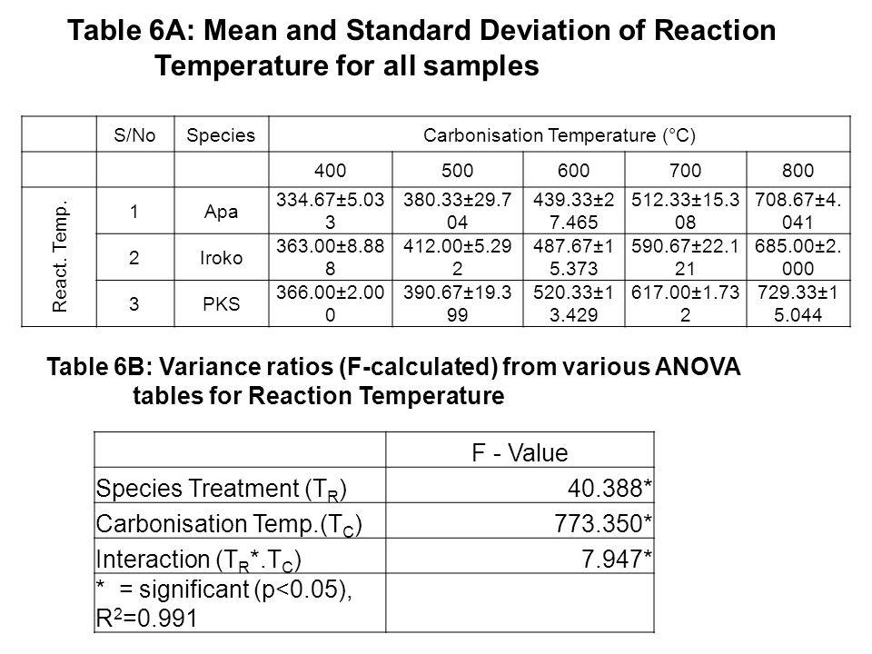 15 S/NoSpeciesCarbonisation Temperature (°C) 400500600700800 React.