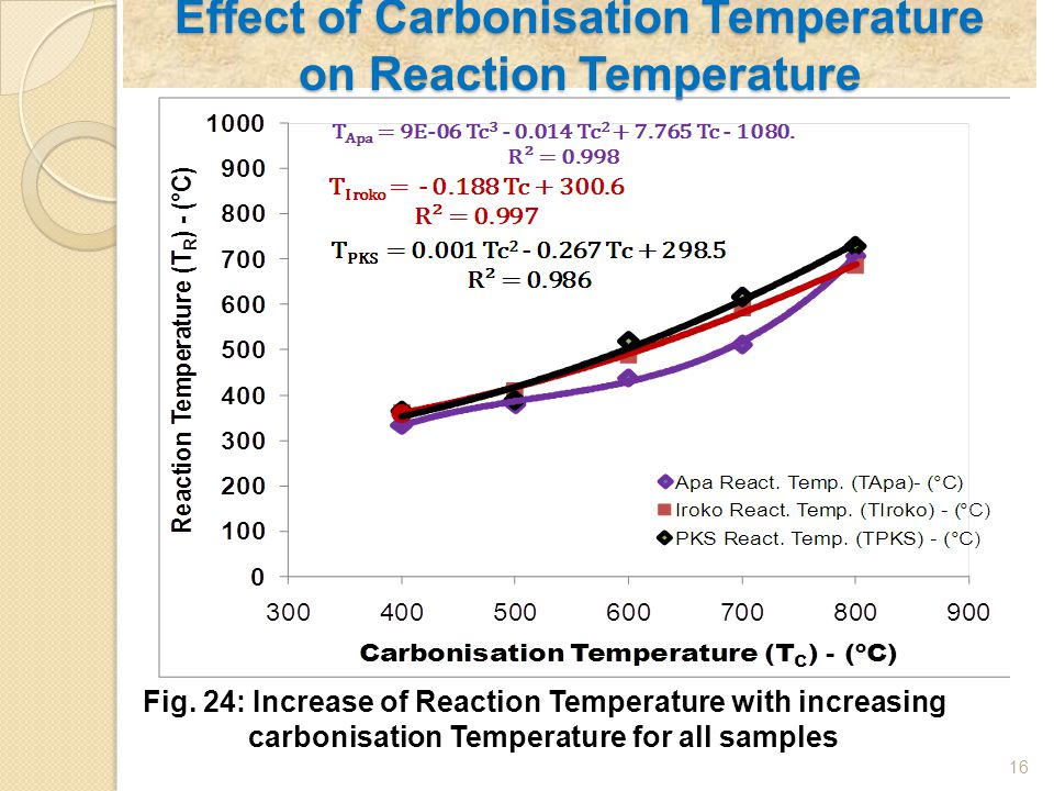 Effect of Carbonisation Temperature on Reaction Temperature 16 Fig. 24: Increase of Reaction Temperature with increasing carbonisation Temperature for