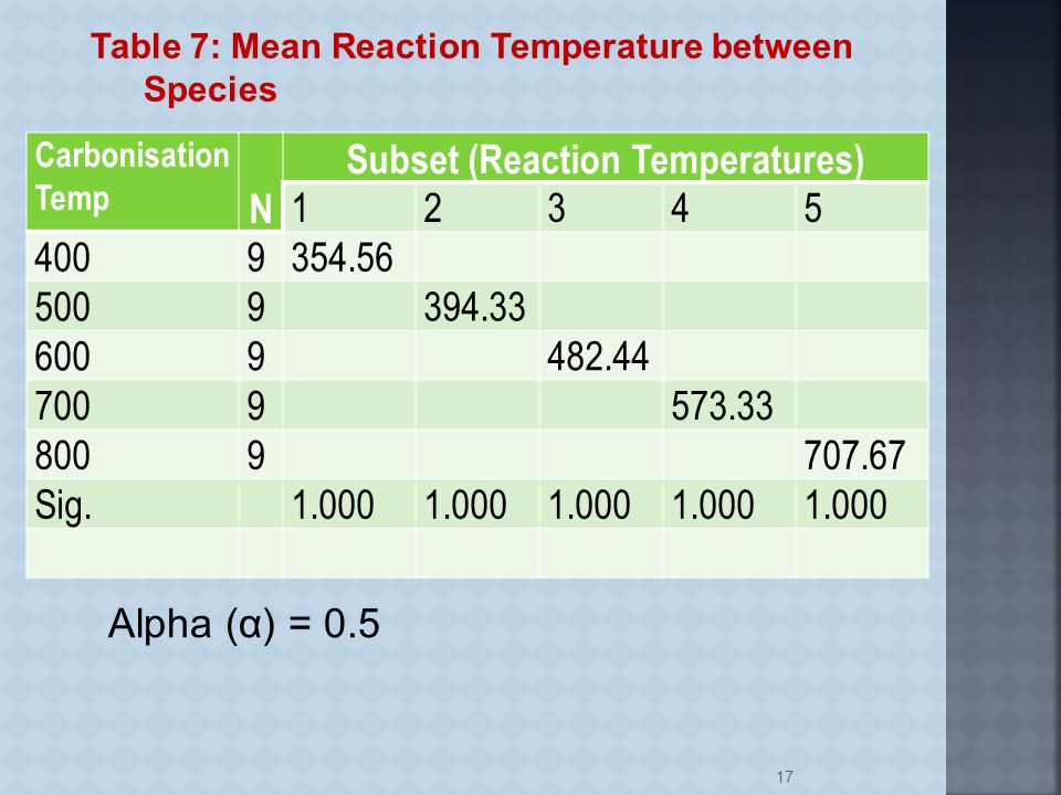 Carbonisation Temp N Subset (Reaction Temperatures) 12345 4009354.56 5009394.33 6009482.44 7009573.33 8009707.67 Sig.1.000 17 Table 7: Mean Reaction Temperature between Species Alpha (α) = 0.5