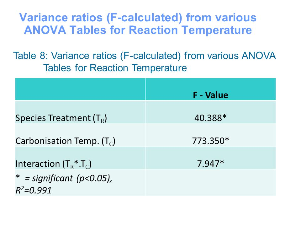Variance ratios (F-calculated) from various ANOVA Tables for Reaction Temperature 18 Table 8: Variance ratios (F-calculated) from various ANOVA Tables for Reaction Temperature F - Value Species Treatment (T R )40.388* Carbonisation Temp.
