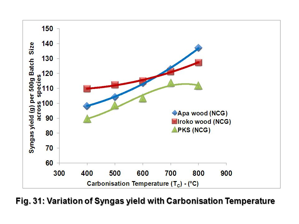 25 Fig. 31: Variation of Syngas yield with Carbonisation Temperature
