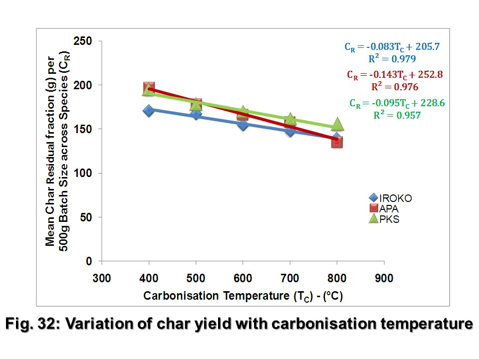 26 Fig. 32: Variation of char yield with carbonisation temperature