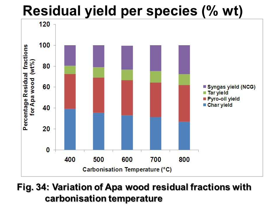 Residual yield per species (% wt) 28 Fig. 34: Variation of Apa wood residual fractions with carbonisation temperature