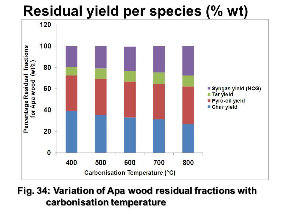 Residual yield per species (% wt) 28 Fig.