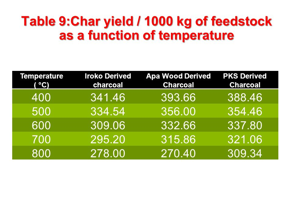 Table 9:Char yield / 1000 kg of feedstock as a function of temperature Temperature ( °C) Iroko Derived charcoal Apa Wood Derived Charcoal PKS Derived Charcoal 400341.46393.66388.46 500334.54356.00354.46 600309.06332.66337.80 700295.20315.86321.06 800278.00270.40309.34 31