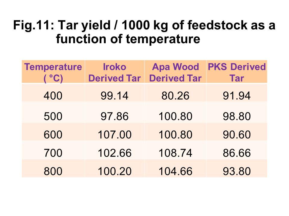 Fig.11: Tar yield / 1000 kg of feedstock as a function of temperature Temperature ( °C) Iroko Derived Tar Apa Wood Derived Tar PKS Derived Tar 40099.1480.2691.94 50097.86100.8098.80 600107.00100.8090.60 700102.66108.7486.66 800100.20104.6693.80 33