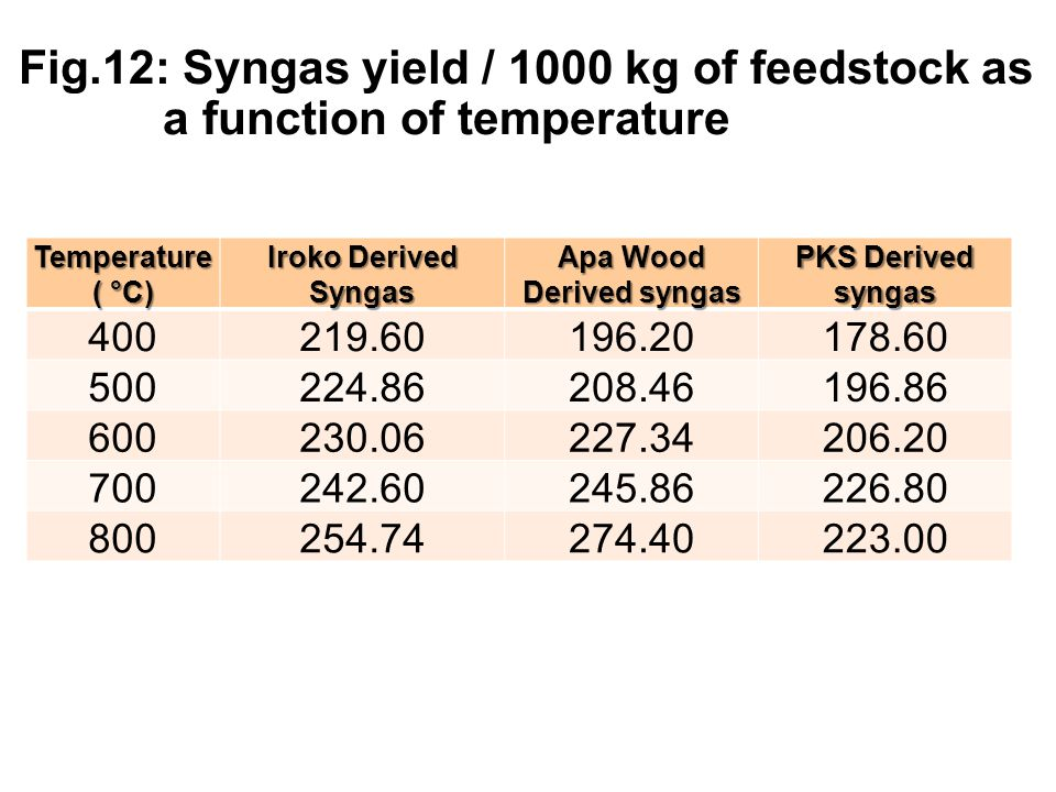 Fig.12: Syngas yield / 1000 kg of feedstock as a function of temperature Temperature ( °C) Iroko Derived Syngas Apa Wood Derived syngas PKS Derived sy