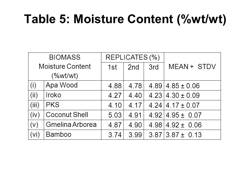 Table 5: Moisture Content (%wt/wt) BIOMASS Moisture Content (%wt/wt) REPLICATES (%) MEAN + STDV 1st2nd3rd (i)Apa Wood 4.884.784.894.85 ± 0.06 (ii)Iroko 4.274.404.234.30 ± 0.09 (iii)PKS 4.104.174.244.17 ± 0.07 (iv)Coconut Shell 5.034.914.924.95 ± 0.07 (v)Gmelina Arborea 4.874.904.984.92 ± 0.06 (vi)Bamboo 3.743.993.873.87 ± 0.13 37