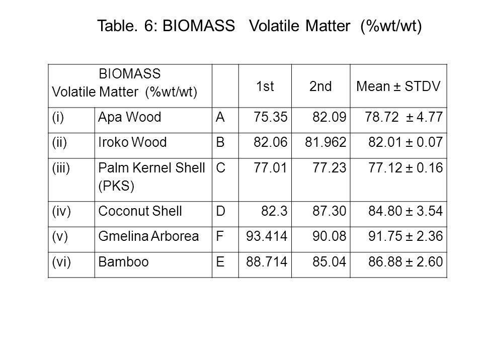 BIOMASS Volatile Matter (%wt/wt) 1st2ndMean ± STDV (i)Apa WoodA75.3582.0978.72 ± 4.77 (ii)Iroko WoodB82.0681.96282.01 ± 0.07 (iii) Palm Kernel Shell (PKS) C77.0177.2377.12 ± 0.16 (iv)Coconut ShellD82.387.3084.80 ± 3.54 (v)Gmelina ArboreaF93.41490.0891.75 ± 2.36 (vi)BambooE88.71485.0486.88 ± 2.60 Table.