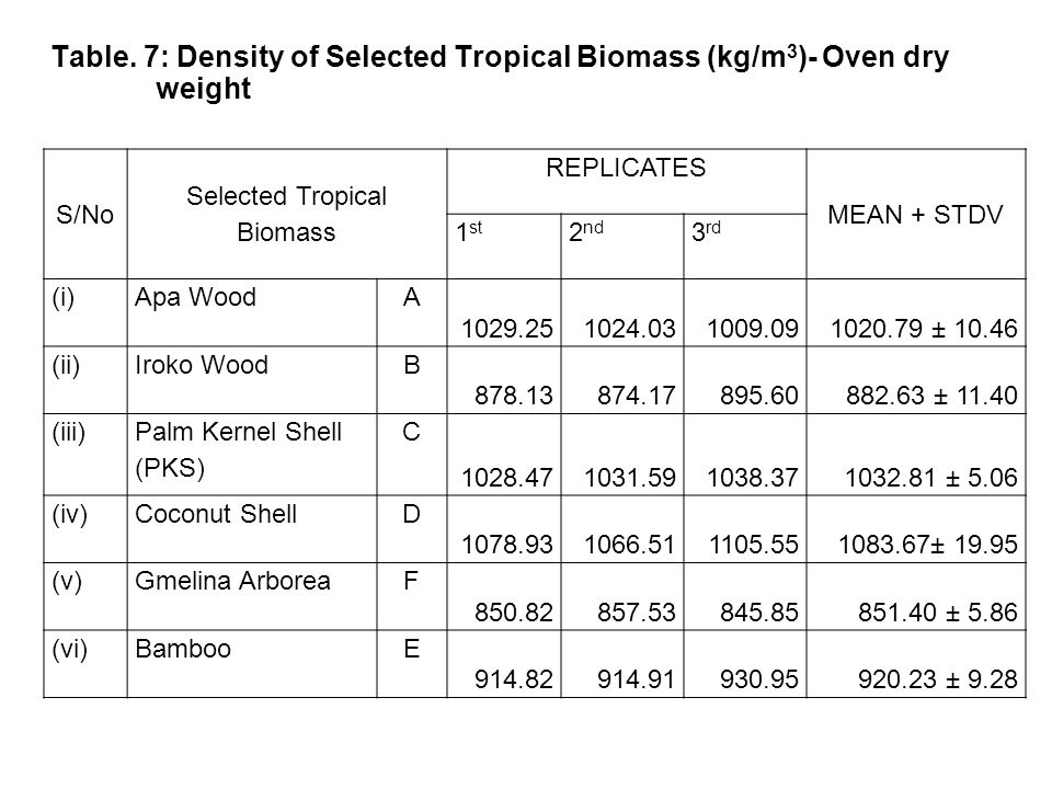 S/No Selected Tropical Biomass REPLICATES MEAN + STDV 1 st 2 nd 3 rd (i)Apa WoodA 1029.251024.031009.091020.79 ± 10.46 (ii)Iroko WoodB 878.13874.17895.60882.63 ± 11.40 (iii) Palm Kernel Shell (PKS) C 1028.471031.591038.371032.81 ± 5.06 (iv)Coconut ShellD 1078.931066.511105.551083.67± 19.95 (v)Gmelina ArboreaF 850.82857.53845.85851.40 ± 5.86 (vi)BambooE 914.82914.91930.95920.23 ± 9.28 40 Table.