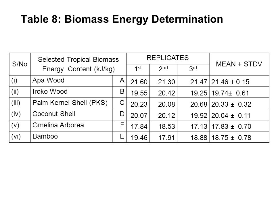 Table 8: Biomass Energy Determination S/No Selected Tropical Biomass Energy Content (kJ/kg) REPLICATES MEAN + STDV 1 st 2 nd 3 rd (i)Apa WoodA 21.6021