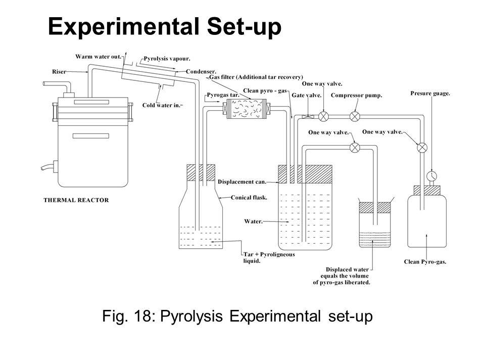 Experimental Set-up 7 Fig. 18: Pyrolysis Experimental set-up