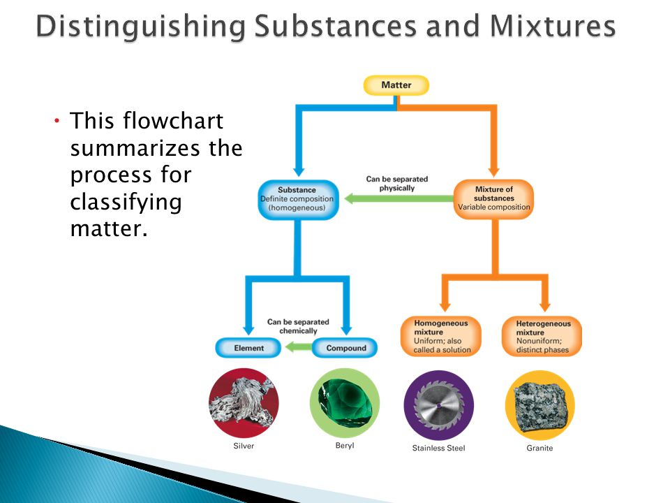  This flowchart summarizes the process for classifying matter.