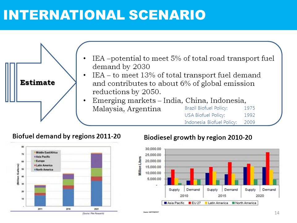 INTERNATIONAL SCENARIOEstimate IEA –potential to meet 5% of total road transport fuel demand by 2030 IEA – to meet 13% of total transport fuel demand and contributes to about 6% of global emission reductions by 2050.