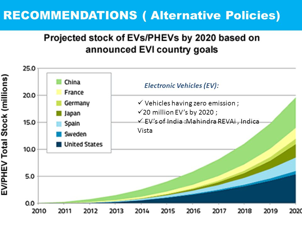 RECOMMENDATIONS ( Alternative Policies) Electronic Vehicles (EV): Vehicles having zero emission ; 20 million EV's by 2020 ; EV's of India :Mahindra REVAi, Indica Vista
